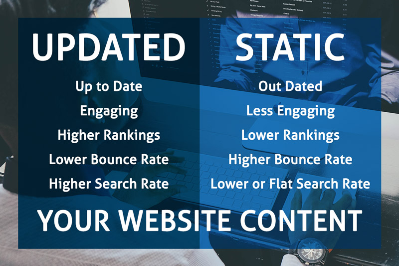 The differences between Updated and Static websites at a glance.